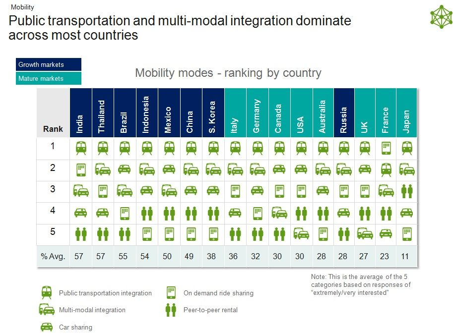 #IBM IBV Study - People &amp; #Cars:   #AutonomousVehicles #Automotive #Industry40 #ArtificialIntelligence #InternetOfThings #AI #IoT #IIoT #IoE<br>http://pic.twitter.com/gfiwQqBdnl