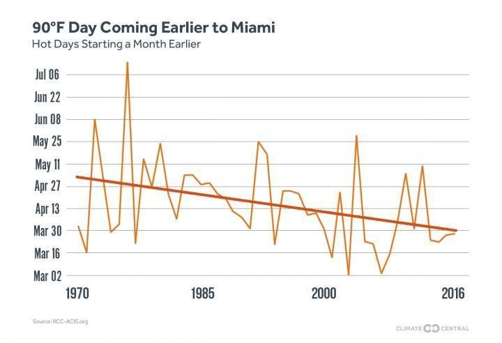 Every day in July in Miami except July 31 saw a high temperature at or above 90°F https://t.co/tTR5v24tO8