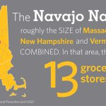 The Navajo nation is over 25,000 miles wide yet there are only 13 grocery stores and three hospitals