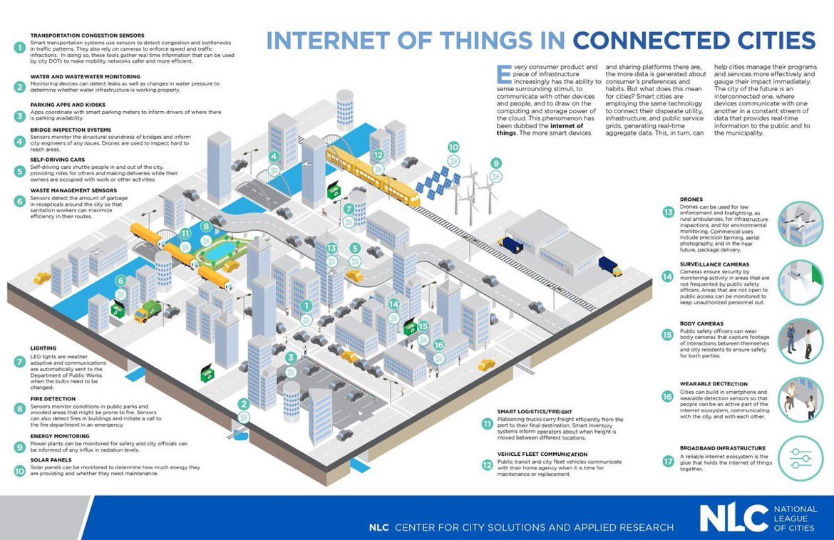 [#SmartCity] How does #IoT help #smartcities? #infographic  #bigdata #tech #wearables #AI #ML  #startups #Healthcare #Transport #Security<br>http://pic.twitter.com/dyckc0yNP9