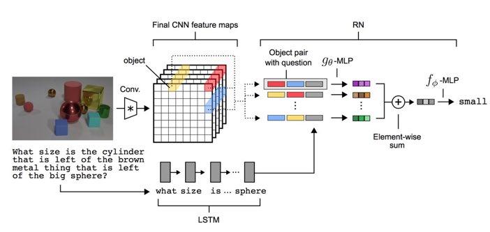 DeepMind Relational Reasoning Networks Demystified  http:// buff.ly/2xcpkYE  &nbsp;    #DeepLearning #MachineLearning #AI #DeepMind <br>http://pic.twitter.com/MQ5u7nhSNR