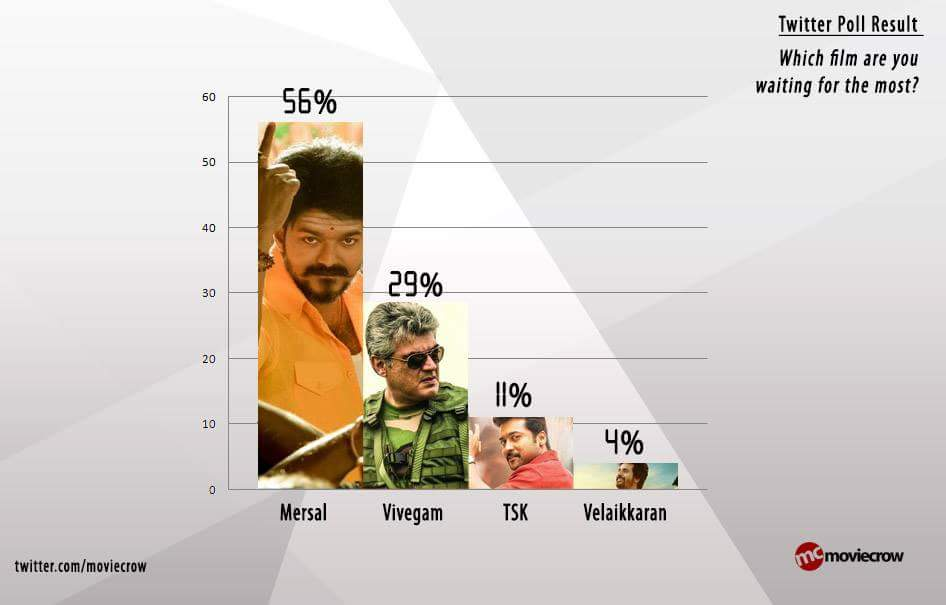 Poll Result: Which film are you waiting for the most?  #Mersal - 56% #Vivegam - 29% #TSK - 11% #Velaikkaran - 4% https://t.co/I2w6NxpT2q