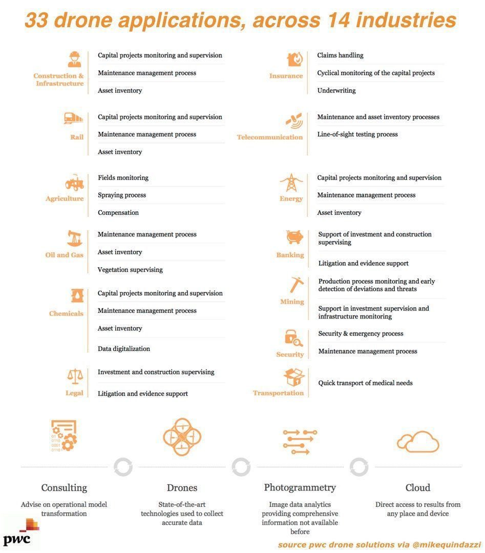 33 drone applications, across 14 industries. #AI #Drones #Robotics #InsurTech @MikeQuindazzi #defstar5 #Mpgvip<br>http://pic.twitter.com/lcq0fWhjnW