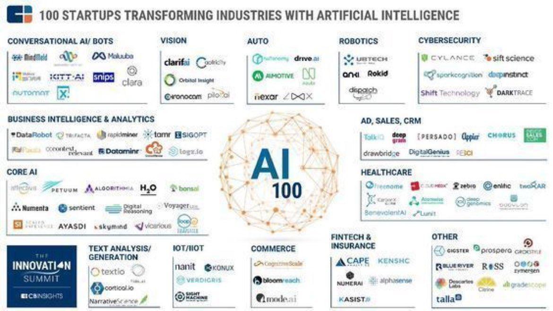 100 #Startups Using #AI  #IoT #Robotics #CyberSecurity #Healthcare @24kMedia #fintech #makeyourownlane #defstar5 #Tech #Insurtech #BigData<br>http://pic.twitter.com/QCszoLOJ9A