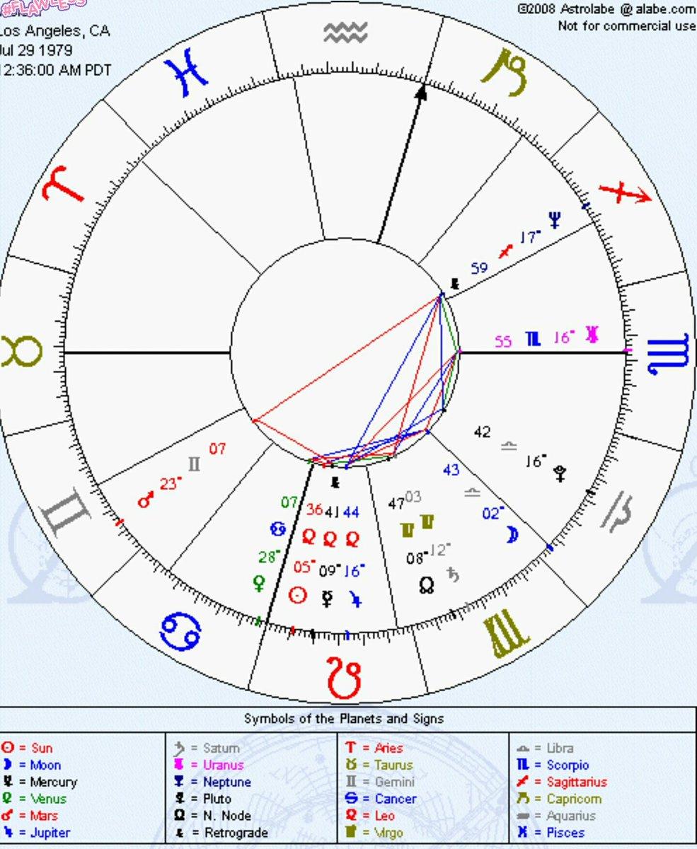 astrologicalchart hashtag on Twitter