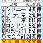 高過ぎ!オリンピックメーンスタジアムの整備費が日本だけ異次元!