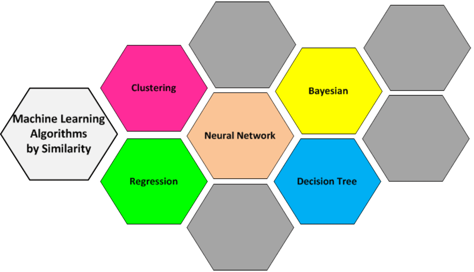 What is Machine Learning? #AI #machinelearning #BigData #ML #Healthcare #HealthTech #tech   http://www. softvision.com/blog/what-is-m achine-learning/ &nbsp; … <br>http://pic.twitter.com/WTck7GFZrH