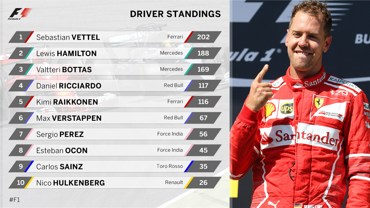 Vettel 🔝  But will there be another twist at Spa?   #BelgianGP #F1 htt...