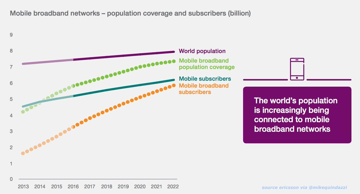 By 2022, global #mobile #broadband coverage will creep closer to covering the world&#39;s entire population. #bigdata #digital #iot #megatrends<br>http://pic.twitter.com/zOKf03ywt2