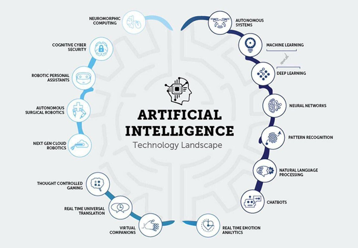 The Artificial Intelligence Landscape #MachineLearning #AI #DL #ML #DeepLearning #Chatbots #Cybersecurity #robotics #Bigdata<br>http://pic.twitter.com/mYeBQOfgoD