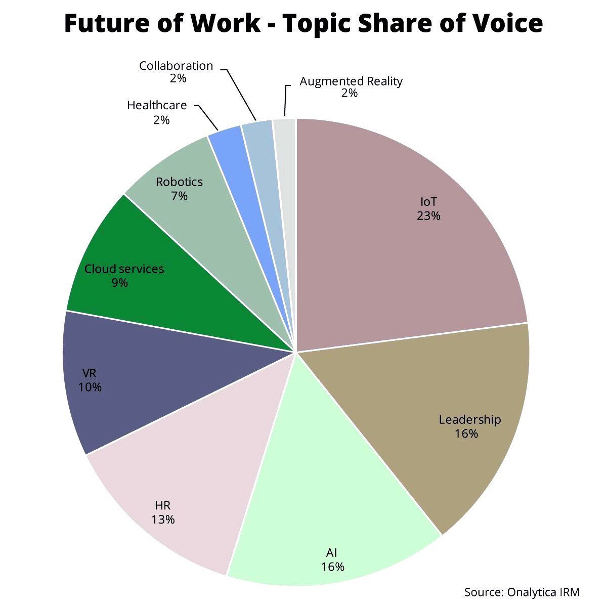 Top 8 #FutureofWork Themes: #IoT as first ranked! #startup #Leadership #AI #HR #Cloud #VR #remotework @evankirstel<br>http://pic.twitter.com/0YLZt9XmGH
