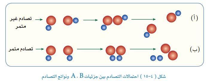 "Layla.H on Twitter: ""يكون التصادم فعال لابد من 1- امتلاك الجزيئات ..."