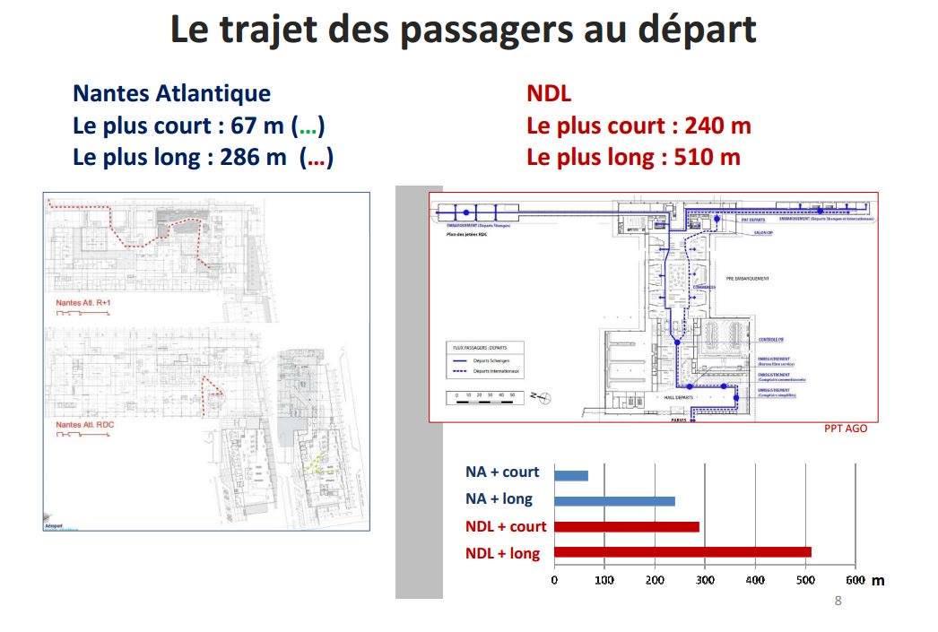 Des trajets plus longs pour les voyageurs au départ #NDDL on nous enfume!!! Vive #Nantes-Atlantique !! pic.twitter.com/wFRaK32LHA