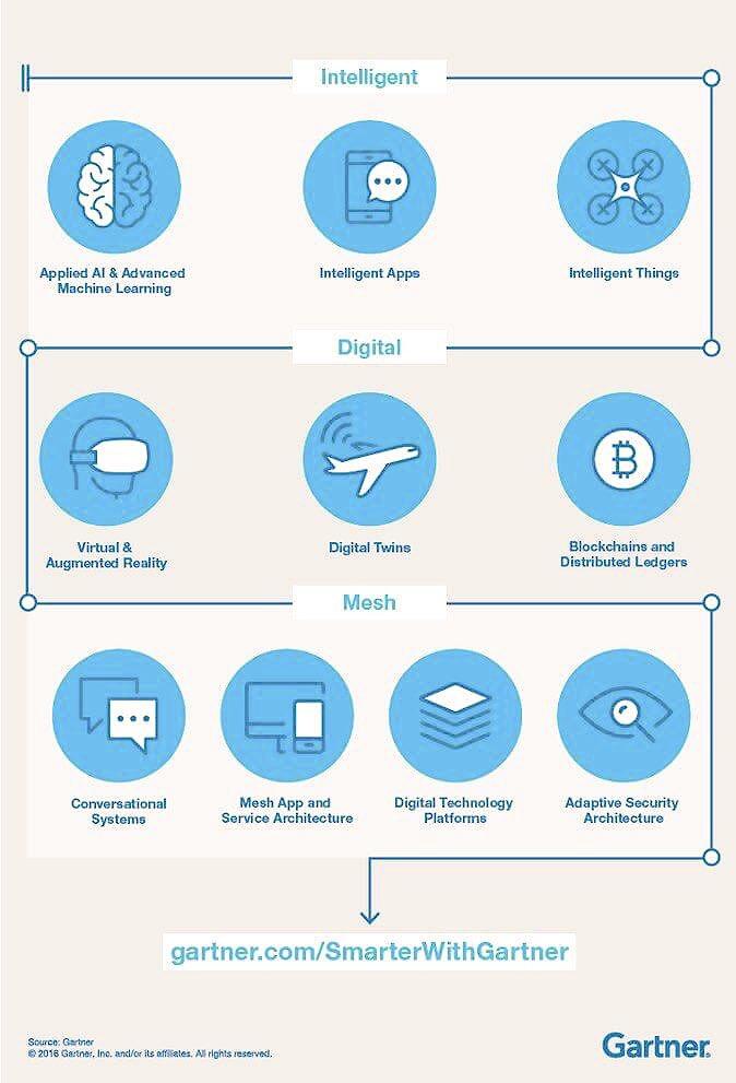 Top 10 strategic technology trends 2017 #DigitalTransformation #tech #strategy #Trends<br>http://pic.twitter.com/Lo7Sc1U5y4
