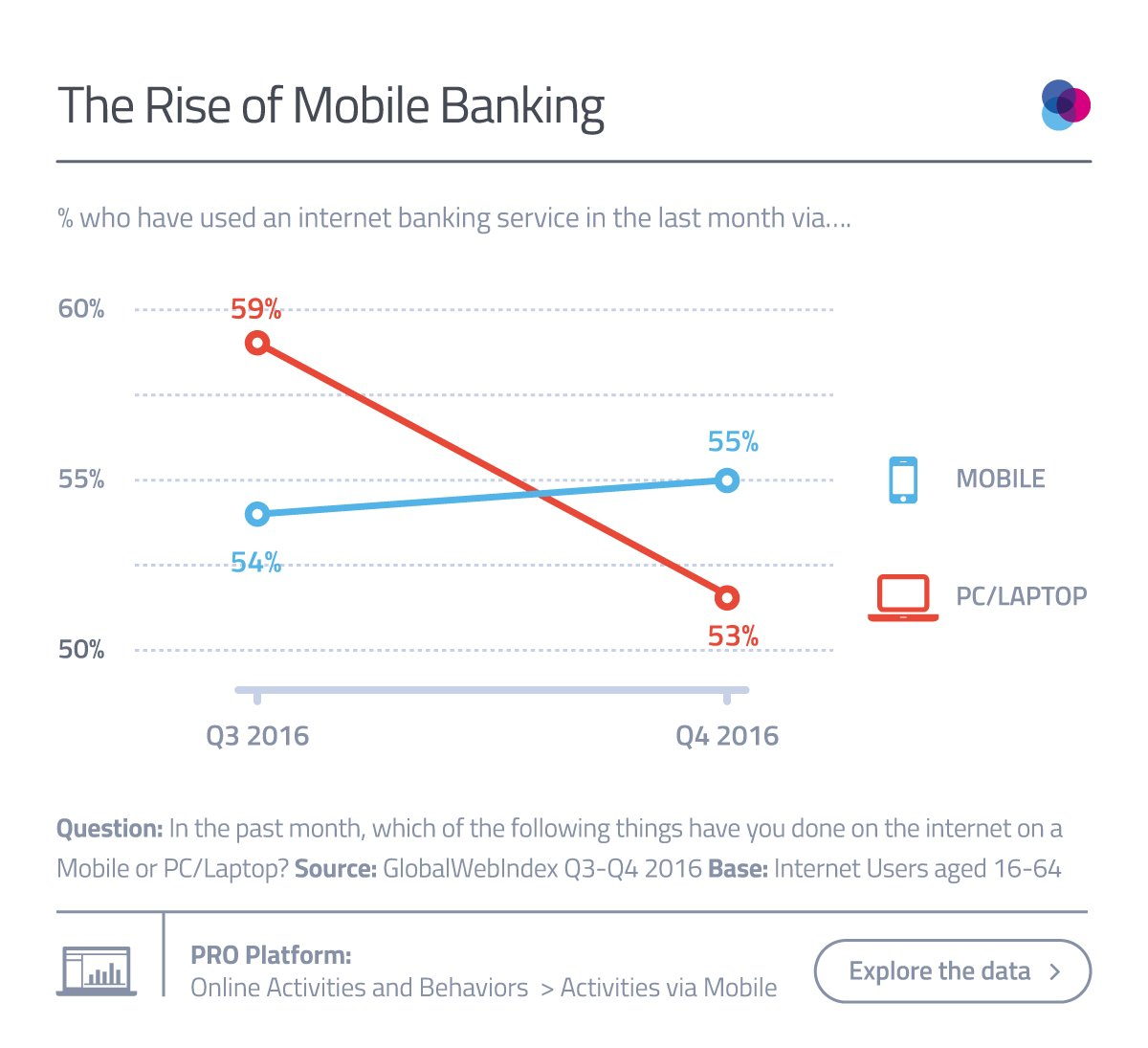 In 2017, #online #banking is officially a #mobilefirst activity. #fintech #finserv #smartphones  http:// j.mp/2uU5mVT  &nbsp;  <br>http://pic.twitter.com/QKSRpcaEpZ