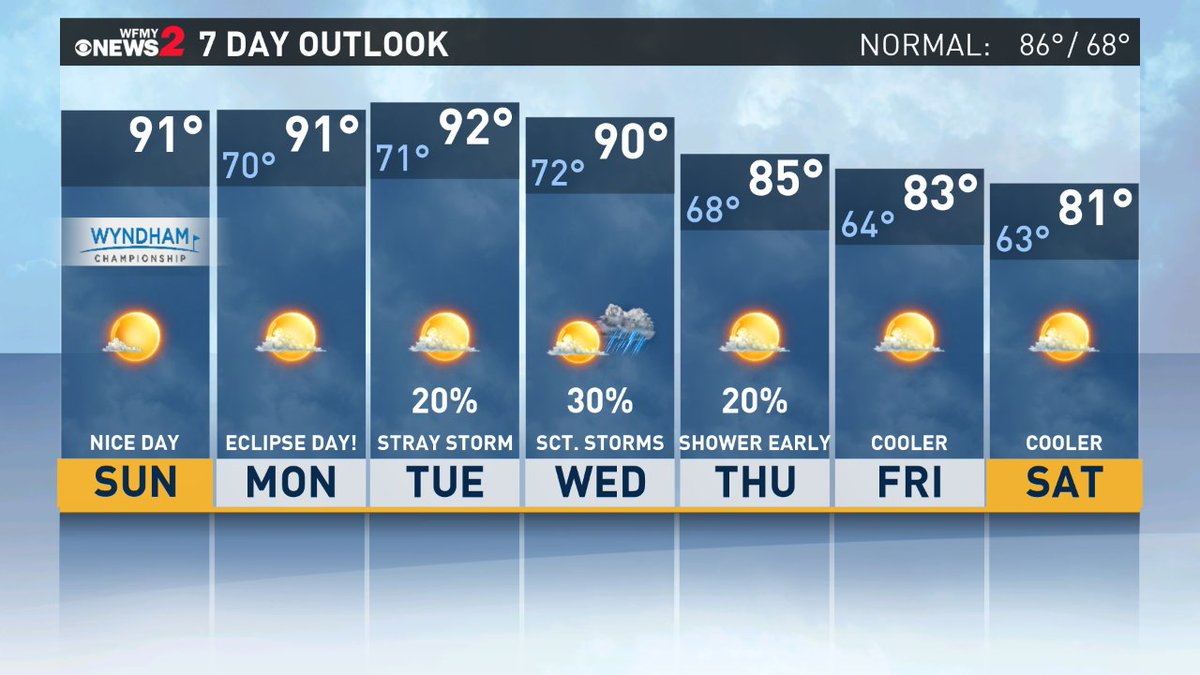 The 7 Day Forecast for the Piedmont Triad.