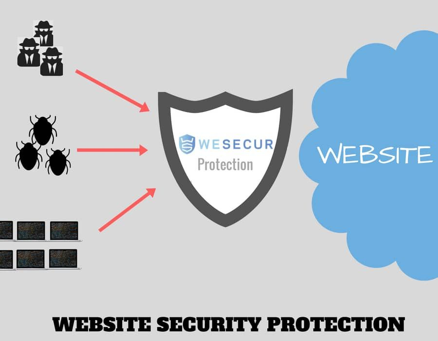 10 Q&amp;A to protect your site with a #WAF  https:// buff.ly/2vKG2i5  &nbsp;   #Websecurity #WordPress #Joomla #Firewall #Drupal<br>http://pic.twitter.com/T5p2caU7Iz