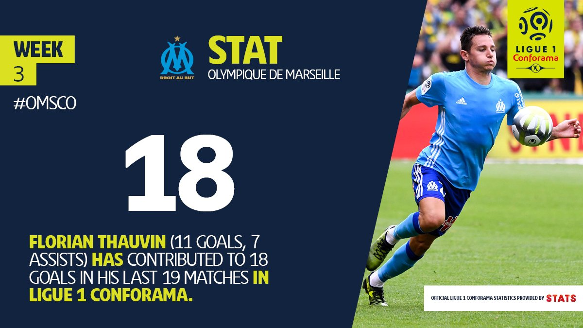 .@FlorianThauvin is on  Will @AngersSCO get burned today? #Ligue1Conforama #OMSCO<br>http://pic.twitter.com/gdWA68JiPY