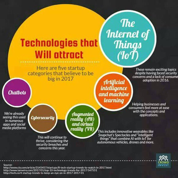 Types of #startups for 2017 #IoT #AI #MachineLearning #chatbot #CyberSecurity #VR #AR #CX #crowdfunding #innovation #disruption<br>http://pic.twitter.com/uOPtHWXcSx