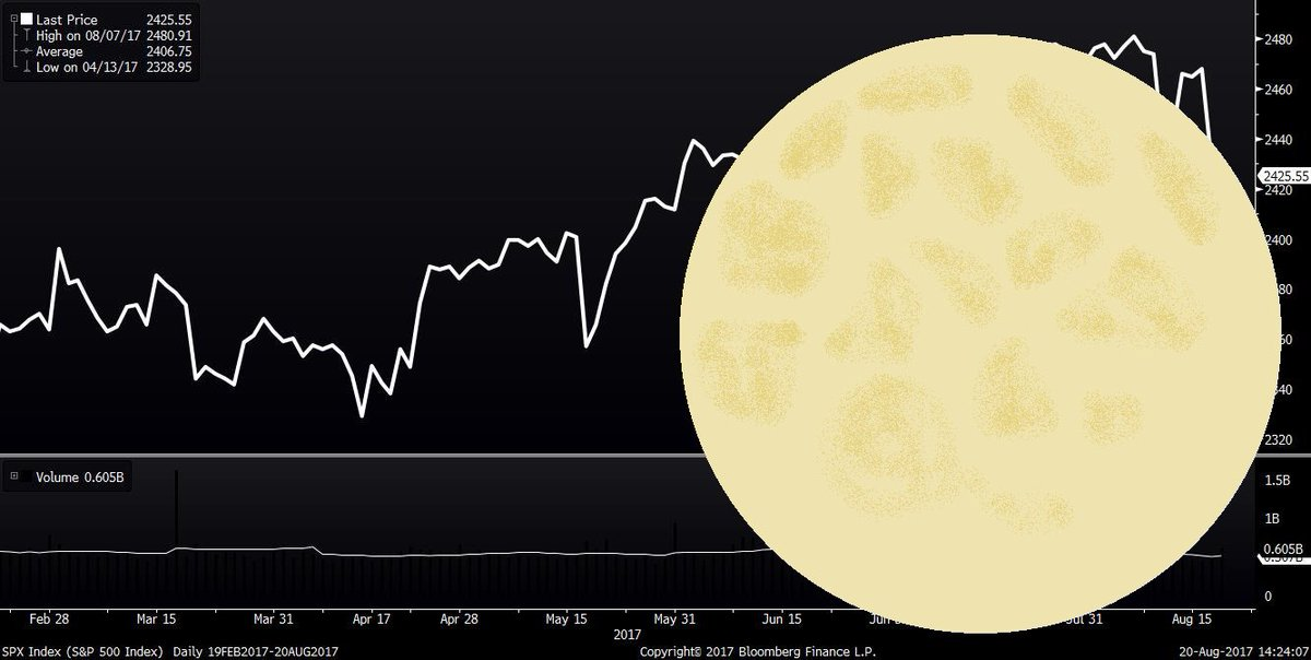 A TOTAL ECLIPSE OF THE CHART.