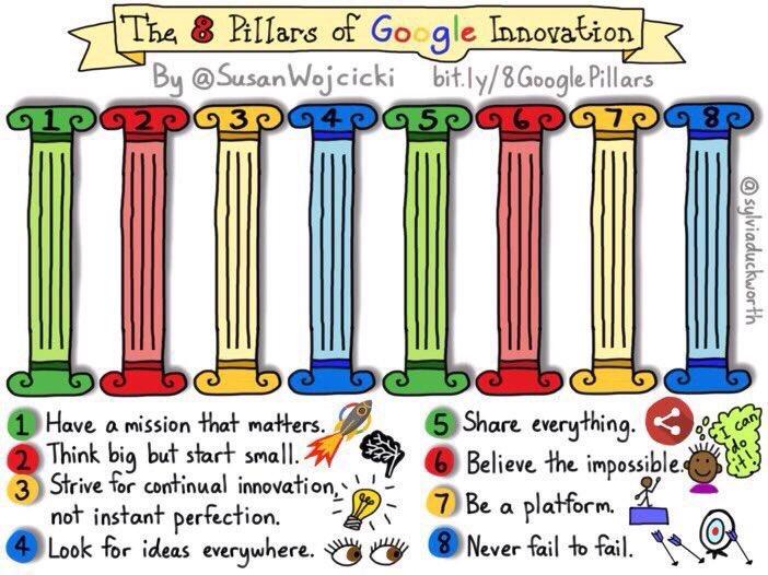 Les 8 piliers de l'#innovation de #Google : #sketchnote by @sylviaduckworth via @chboursinpic.twitter.com/SUZHwItjlu