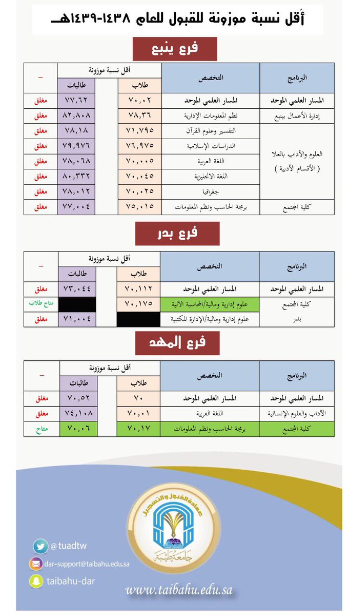 النسبة الموزونة لجامعة طيبة 1438