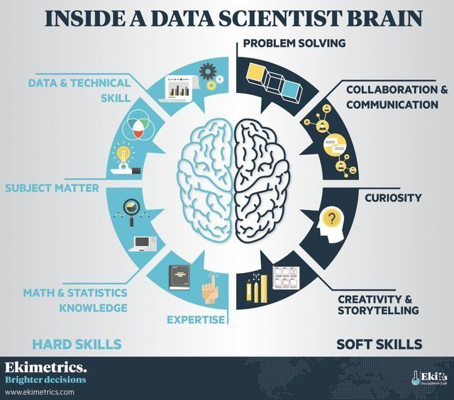 Do you have what it takes to become a #Datascientist?  #BigData #SMM #startups #DL #Cybersecurity #DataScience #Innovation #Statistics<br>http://pic.twitter.com/MM21Xxhk86