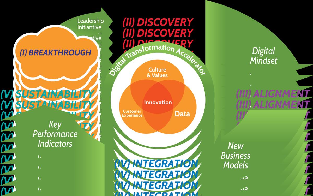 Integrated #DigitalTransformation #Strategy [Infographic] #BigData #IoT #Innovation #Startup #SMM #SEO #Marketing #CIO<br>http://pic.twitter.com/HDrHR4TPG3