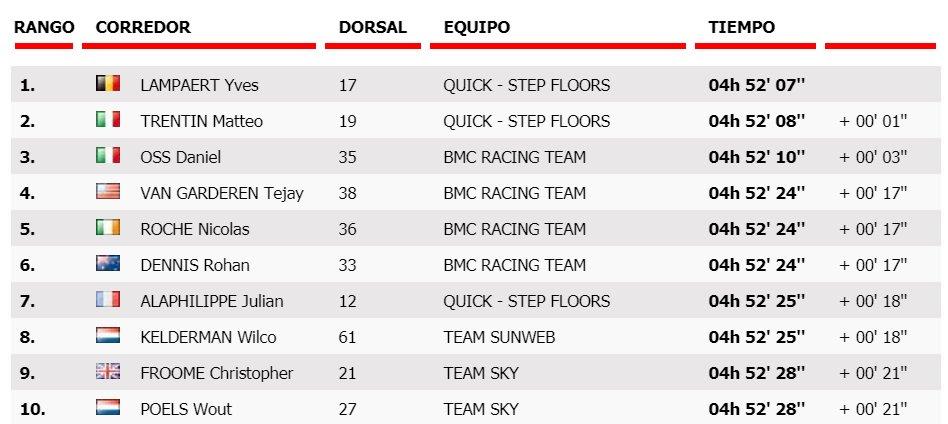 La Vuelta a España 2017 DHr0zobXoAEKPTx