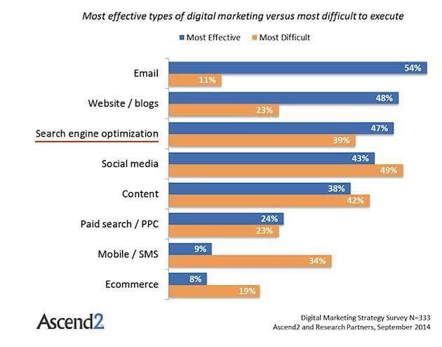 Près de 40% des gens effectuent leurs recherches sur un smartphone Plus de faits #SEO   https:// fr.semrush.com/blog/50-faits- incontournables-pour-votre-strategie-seo/  …  @semrush_fr #moblie #Google pic.twitter.com/7lwStAF3vd