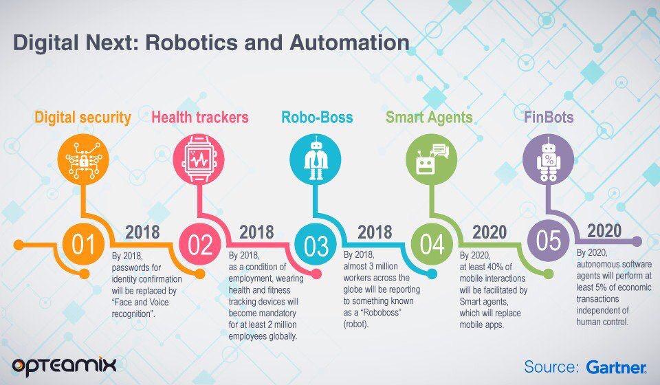 What&#39;s next in #Robotics &amp; #Automation via @Opteamix  @Gartner_inc #HealthTech #Robots #AI  HT @psb_dc @guzmand @ipfconline1 @MikeQuindazzi<br>http://pic.twitter.com/MYATqAwh0H