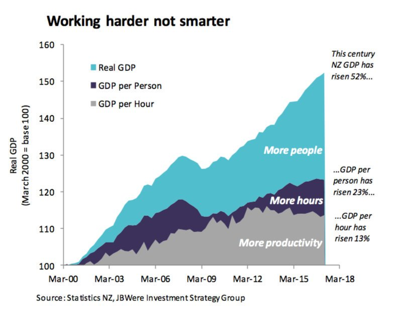Listening to Steven Joyce on #QandA on GDP growth. The figures don&#39;t support his words..   #nzpol #Election2017 #letsdothis #NewZealand<br>http://pic.twitter.com/3AlC4idxrv