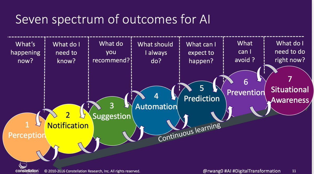 What are the 7 outcomes for #AI? {Infographic}  #IoT #BigData #MachineLearning #DataScience #Robotics #innovation #startups #ML<br>http://pic.twitter.com/9yhrTq3Art