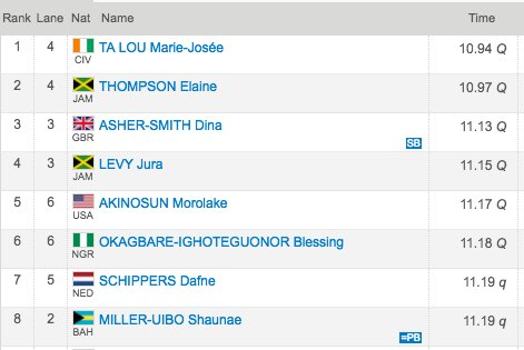Here are the women's top eight in the 100m after the heats.   The fina...