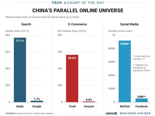 In #China, the #internet is different!! <br>http://pic.twitter.com/e2h9Y8GRTw