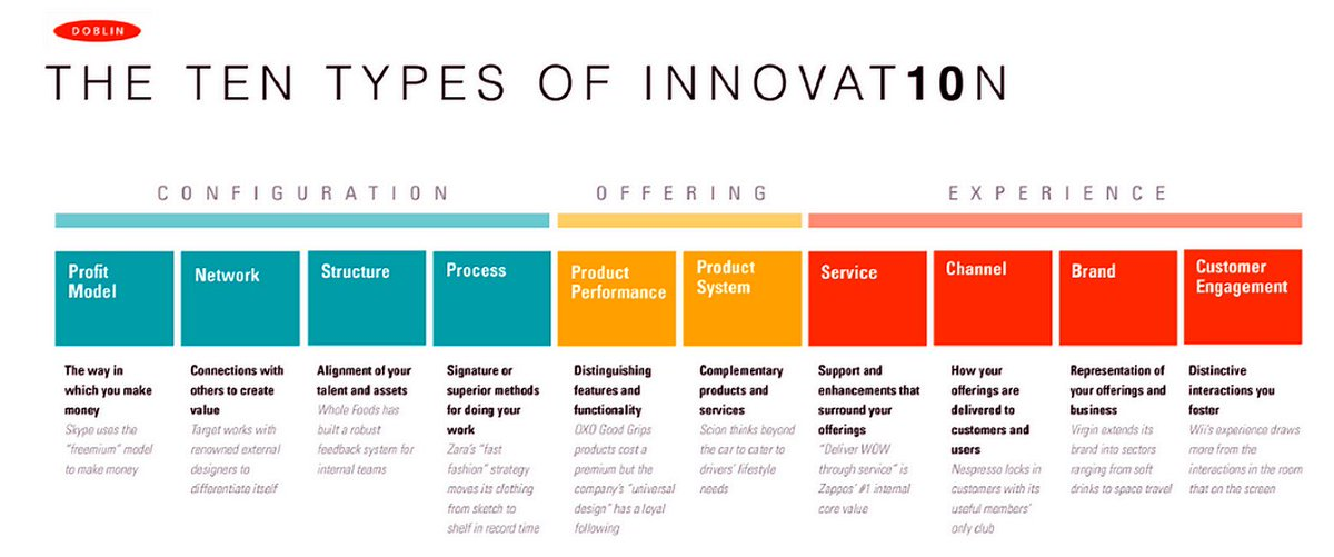 The 10 Types of #Innovation [Infographic] [by @DoblinGlobal  HT @Fisher85M] #CX #Networking #SMM #Profits #BI #Startups #GrowthHacking #UX<br>http://pic.twitter.com/hXrGII5OoQ