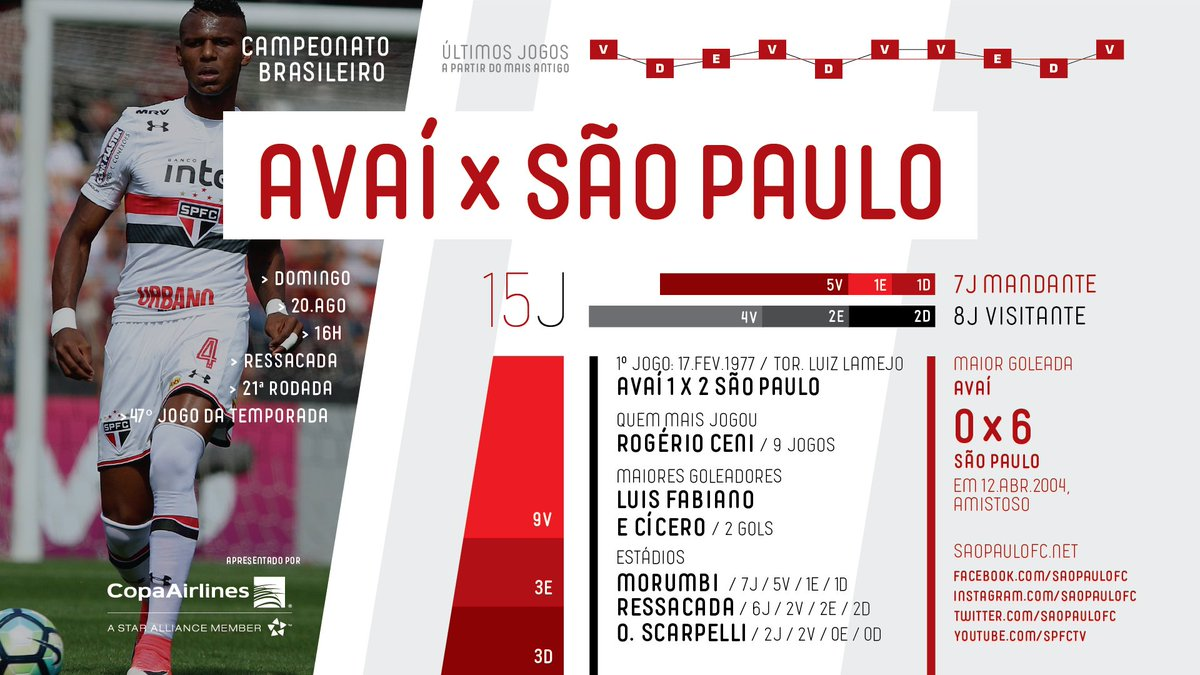 O Tricolor encara o Avaí pelo Brasileirão, fora de casa, logo mais. Ve...