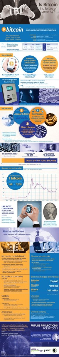 Is #Bitcoin the currency of the #future ?  #IoT #cybersecurity #BigData #VR #fintech #blockchain #robots #AI  #Digital #tech #SocialMedia<br>http://pic.twitter.com/zP5sE46Uhl
