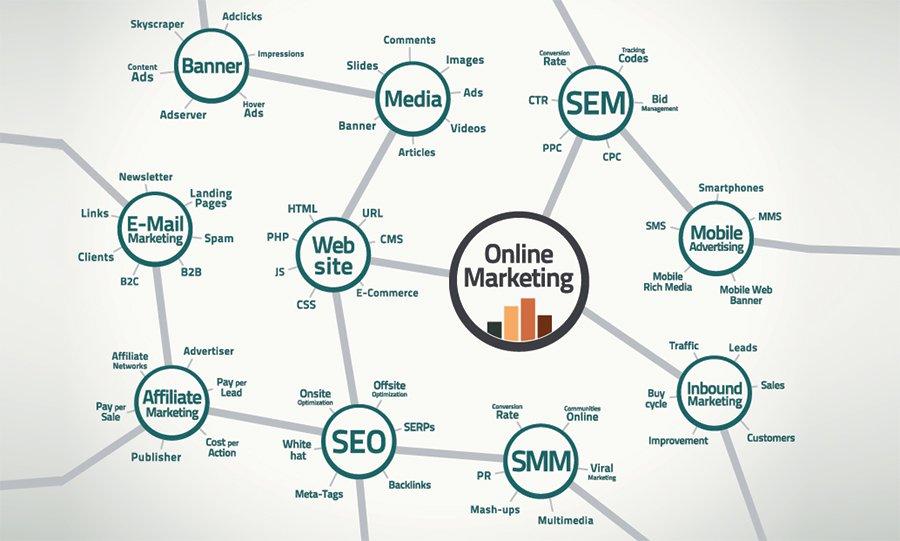 #SocialMedia Landscape #SEO #SMM #Marketing #Growthhacking #UX #CMO #IoT #Dataviz #Startups #SEO #AI #BigData #Business @daliakhanam839 #SEM<br>http://pic.twitter.com/ZOKcWZW6HP