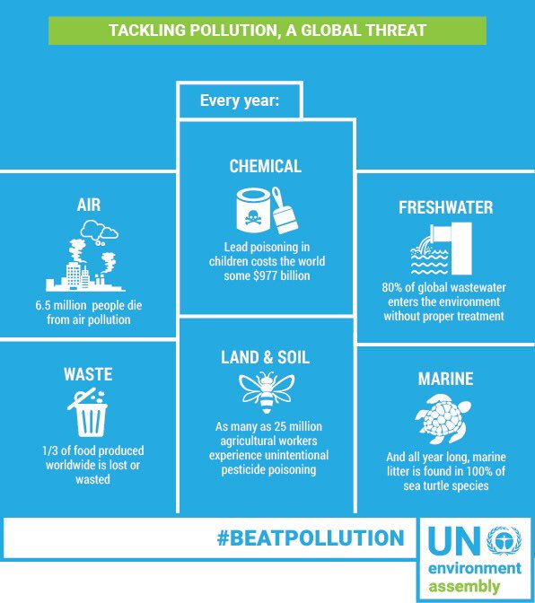 RT if you agree: It's time to #BeatPollution  For our health 🏥 For our oceans 🌊 For our 🌍