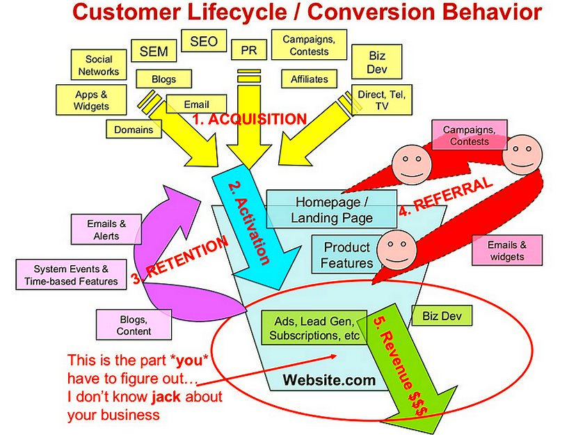 The Customer Lifestyle - Conversion Behavior  @SmartInsights #GrowthHacking #InboundMarketing #DigitalMarketing #SEO #SMM<br>http://pic.twitter.com/OC9DgoGiMW