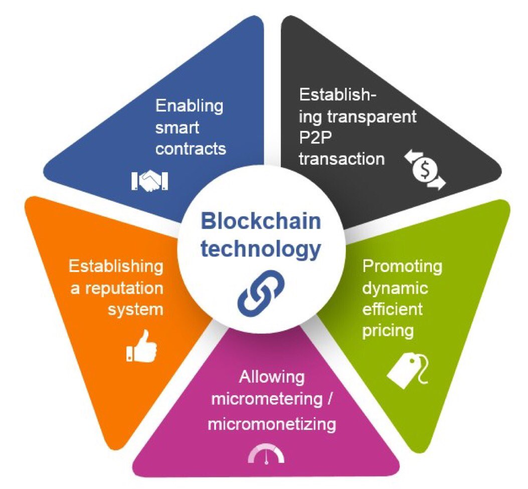 Benefits of using #blockchain #technology #Fintech #IoT #BigData #AI #digital #disruption #crypto #Security #Startup #innovation #privacy<br>http://pic.twitter.com/4lkzVwQtVm