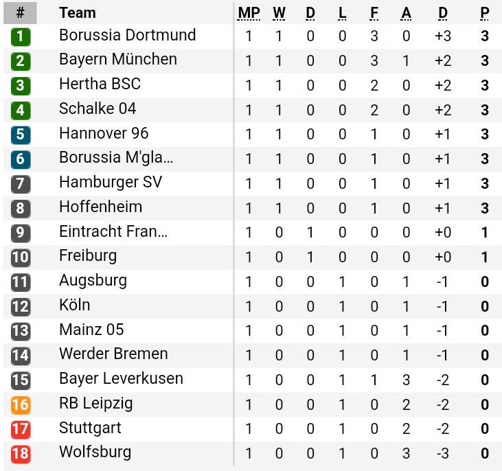Bundesliga Table after Matchday 1. Dortmund are top of the table following their 3-0 win at Wolfsburg. #bvb #wobbvb<br>http://pic.twitter.com/bvwN47pjCH