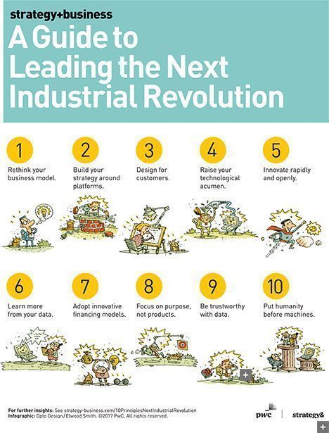 10 principles for leading #Industry40 - #Leadership tools for #digitization. #digital #ai #iot  http:// j.mp/2v2PIDC  &nbsp;   @stratandbiz<br>http://pic.twitter.com/phUV3HrFtS