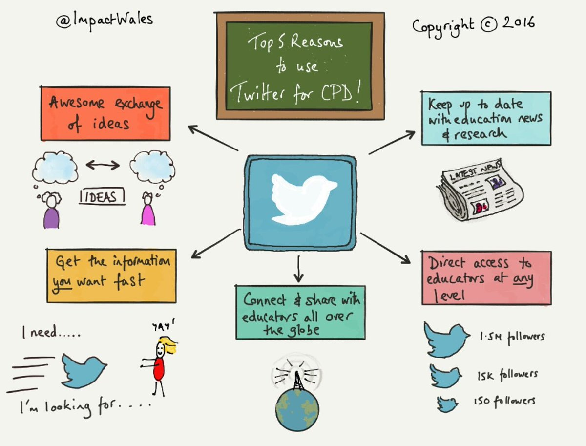 5 Reasons Teachers Should Use Twitter  (by @ImpactWales) #edchat #education #elearning #edtech #engchat #mathchat #sunchat<br>http://pic.twitter.com/i9M54AmgQm