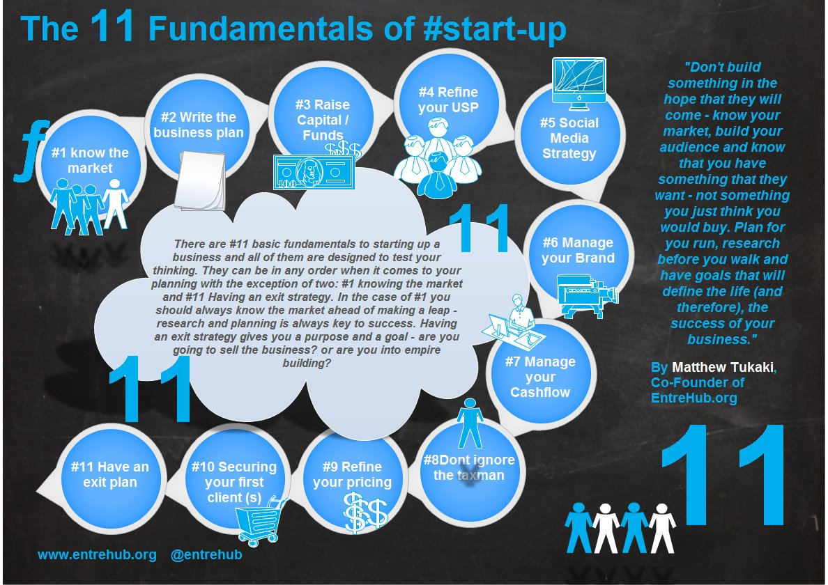 Take a look @ my 11 fundamentals #startup #growthhacking #smallbiz #entrepreneursM UST know! #infographic #sme #smallbusiness #growthhacks <br>http://pic.twitter.com/t0KO3VzCgh
