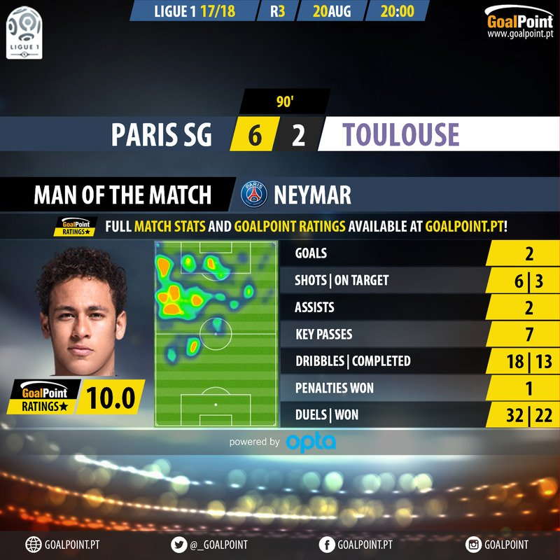O PSG CONTRATOU UM ?  Stats | Ratings #PSGTFC   http:// bit.ly/2wuKfsK  &nbsp;    Neymar na #Ligue1   jgs  10.0 GPRatings  gls  assists <br>http://pic.twitter.com/B5UqNCO1SW