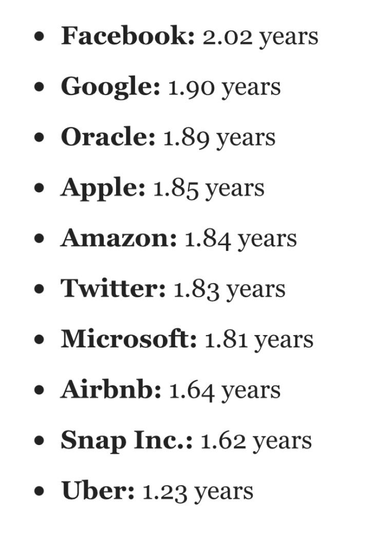 Here's how long employees are staying at the 10 biggest companies in tech https://t.co/6dTVoguTK5