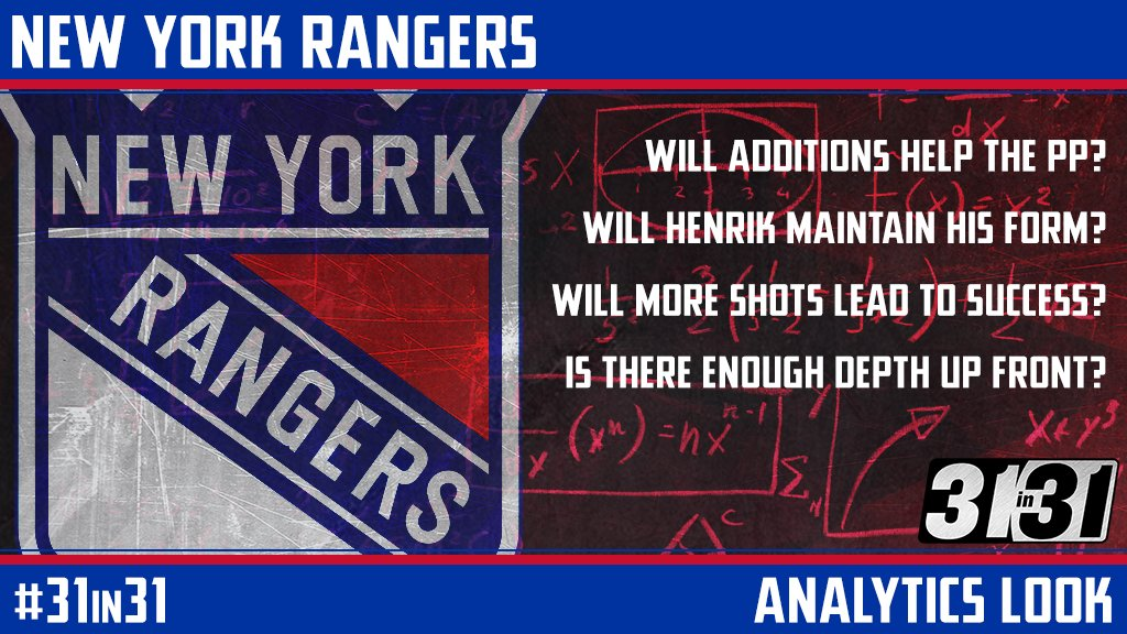 Are the @NYRangers an improved team heading into 2017-18?  #31in31 analytics look: https://t.co/ZfGEsIdxOC