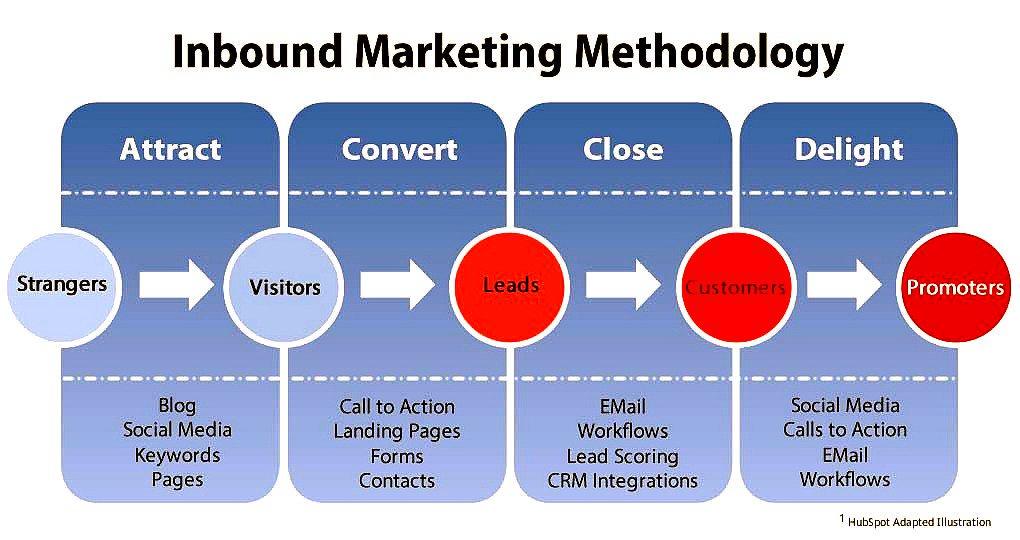 The Inbound #Marketing Methodology [Infographic] #InboundMarketing #SEO #Blogging #LandingPages #SMM #EmailMarketing  #LeadGeneration <br>http://pic.twitter.com/MXZ2LwMQLY